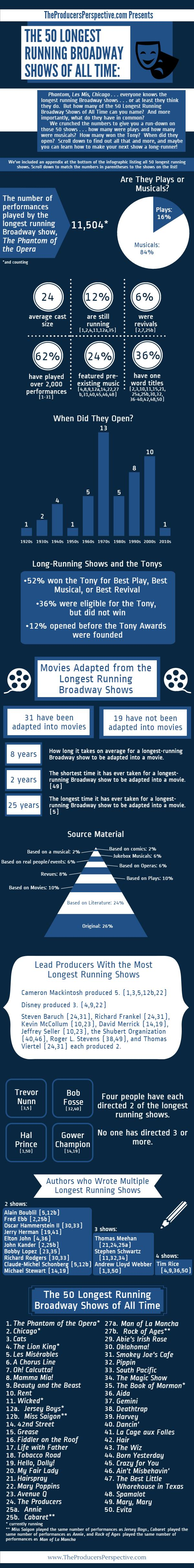 50 Longest Running Broadway Shows (3)